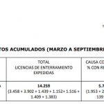 Fallecidos por coronavirus en la región según el TSJCLM a 30 de septiembre: 5.784; según la Junta de Page: 3.573
